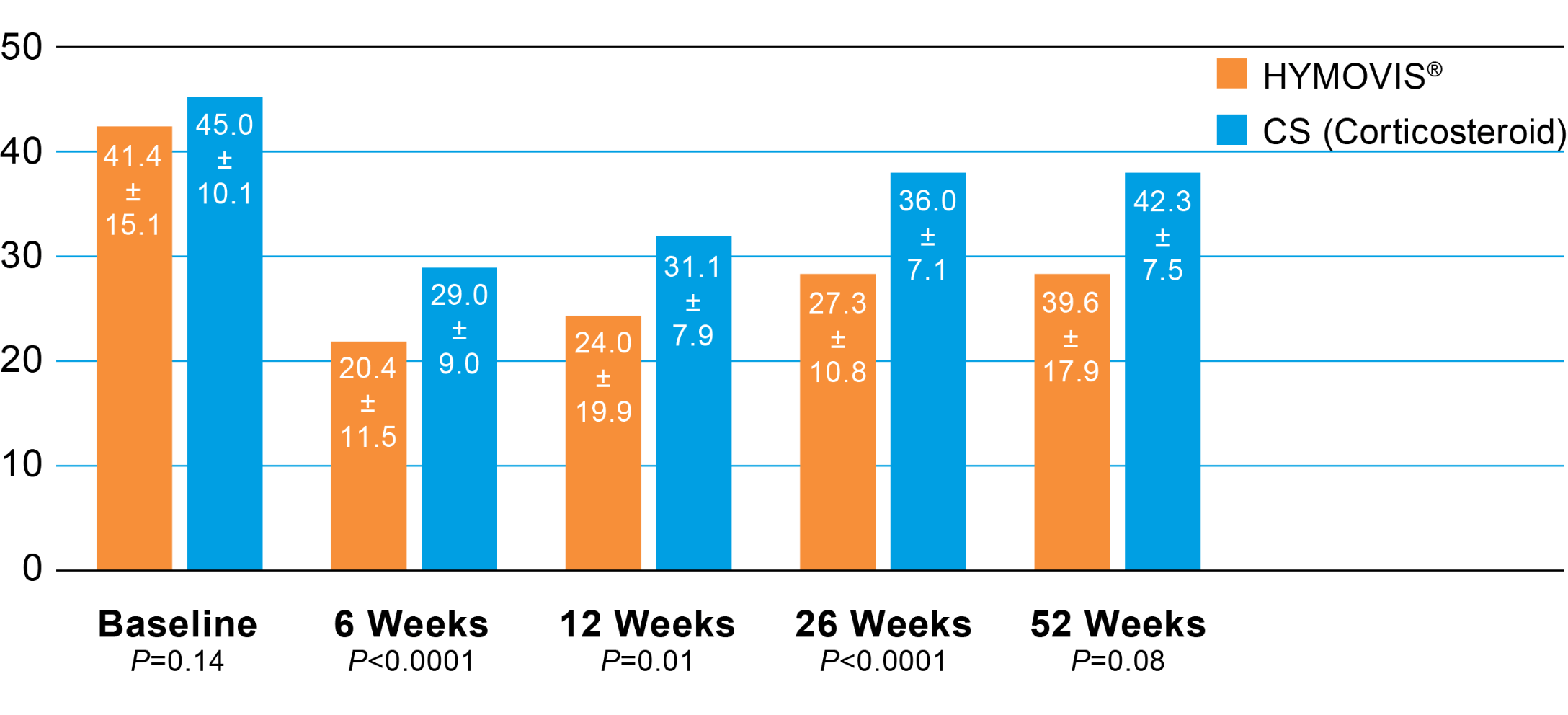 A bar graph showing the total WOMAC scores for HYMOVIS