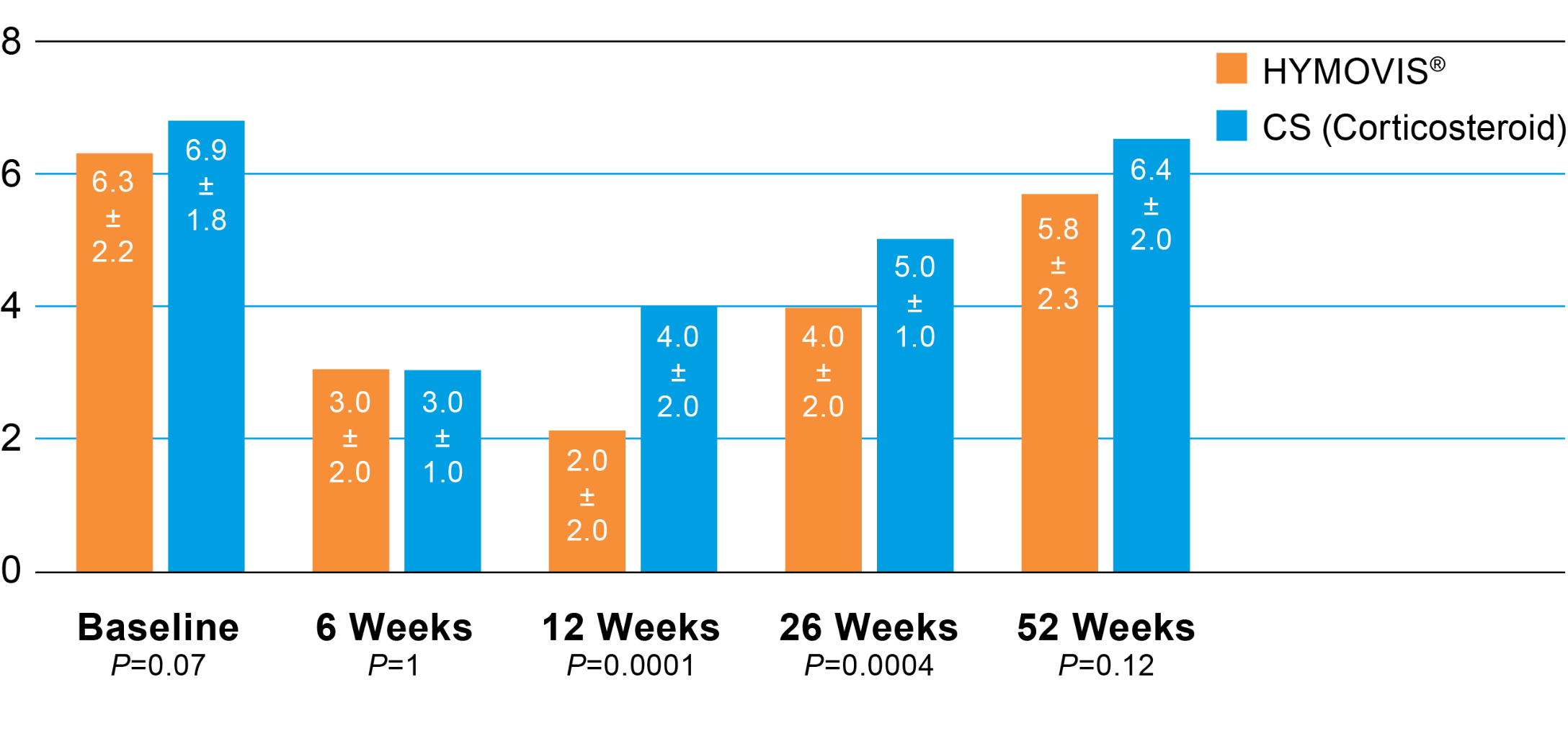 A bar graph showing the total VAA for pain scores for HYMOVIS