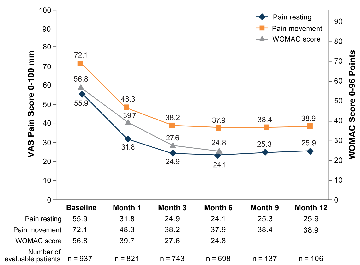 Line chart showing trend in pain scores and WOMAC scores after two HYMOVIS injections